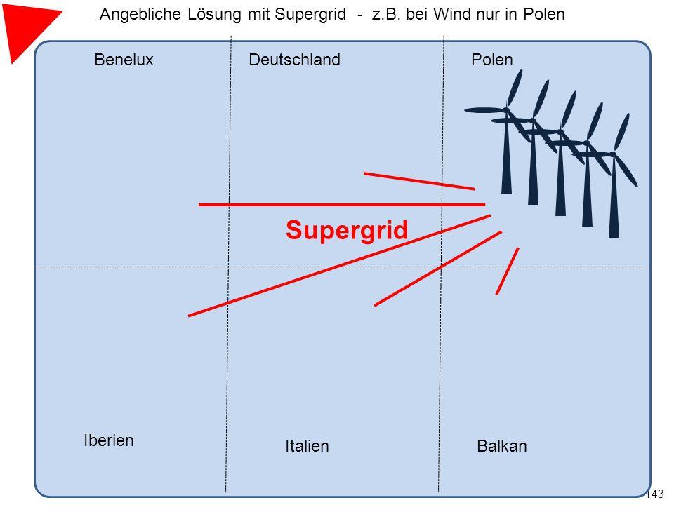 143 BeneluxDeutschland Iberien ItalienBalkan Polen Supergrid Angebliche Lösung mit Supergrid - z.B. bei Wind nur in Polen