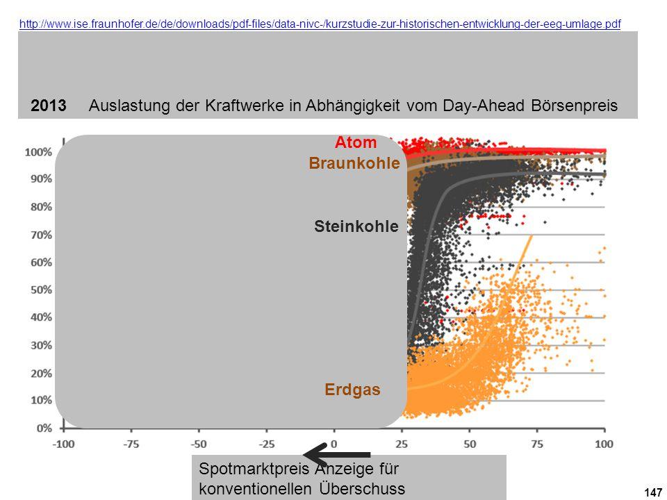 147 http://www.ise.fraunhofer.de/de/downloads/pdf-files/data-nivc-/kurzstudie-zur-historischen-entwicklung-der-eeg-umlage.pdf http://www.ise.fraunhofer.de/de/downloads/pdf-files/data-nivc-/kurzstudie-zur-historischen-entwicklung-der-eeg-umlage.pdf Auslastung der Kraftwerke im Jahr 2013 in Abhängigkeit vom Börsenstrompreis (Day-ahead) Die Auslastung bezieht sich auf die gesamte Produktion aller Kraftwerke der jeweiligen Kategorie geteilt durch die zu diesem Zeitpunkt verfügbare Leistung (unter Berücksichtigung von geplanten und ungeplanten Nichtverfügbarkeiten).