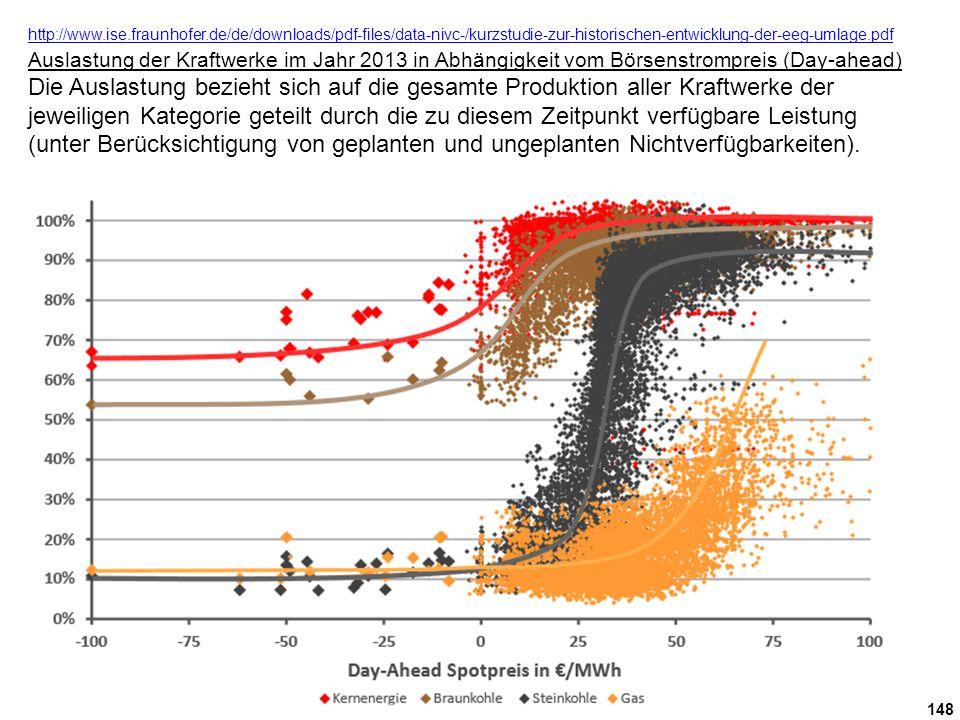 148 http://www.ise.fraunhofer.de/de/downloads/pdf-files/data-nivc-/kurzstudie-zur-historischen-entwicklung-der-eeg-umlage.pdf http://www.ise.fraunhofer.de/de/downloads/pdf-files/data-nivc-/kurzstudie-zur-historischen-entwicklung-der-eeg-umlage.pdf Auslastung der Kraftwerke im Jahr 2013 in Abhängigkeit vom Börsenstrompreis (Day-ahead) Die Auslastung bezieht sich auf die gesamte Produktion aller Kraftwerke der jeweiligen Kategorie geteilt durch die zu diesem Zeitpunkt verfügbare Leistung (unter Berücksichtigung von geplanten und ungeplanten Nichtverfügbarkeiten).