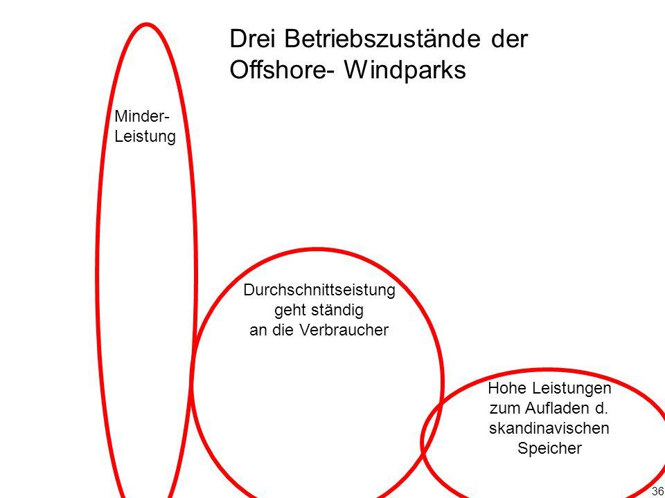 36 Durchschnittseistung geht ständig an die Verbraucher Minder- Leistung Drei Betriebszustände der Offshore- Windparks Hohe Leistungen zum Aufladen d.