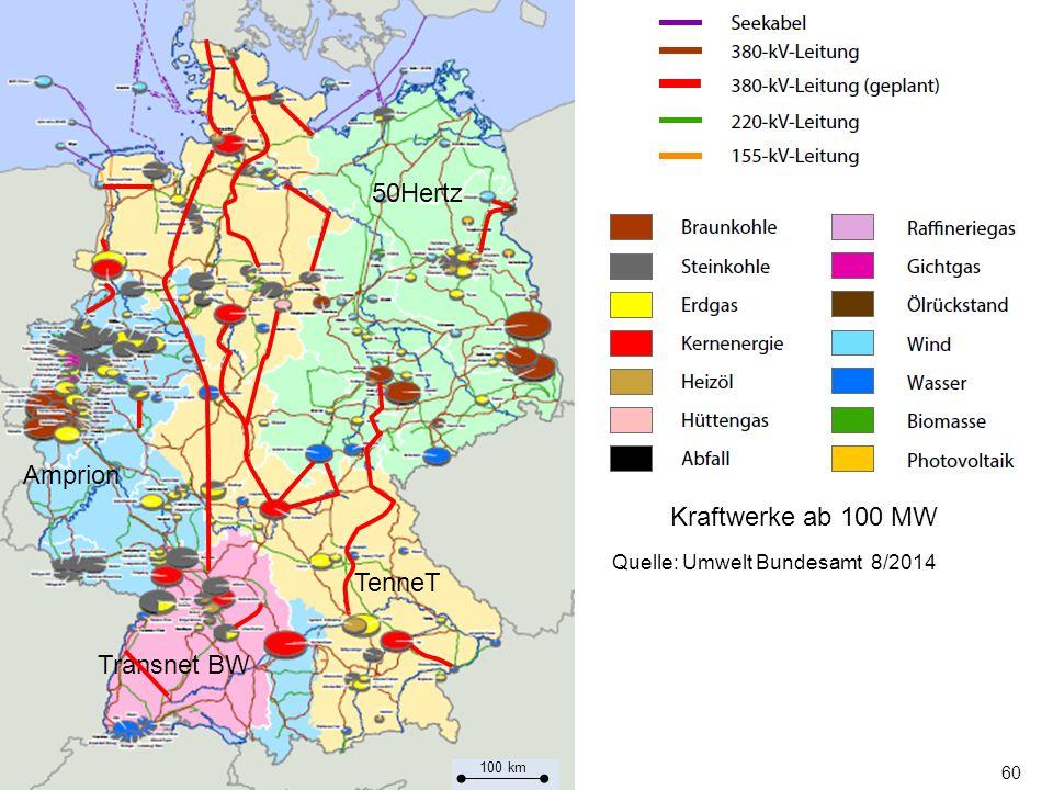 60 Transnet BW Amprion TenneT 50Hertz Quelle: Umwelt Bundesamt 8/2014 Kraftwerke ab 100 MW 100 km