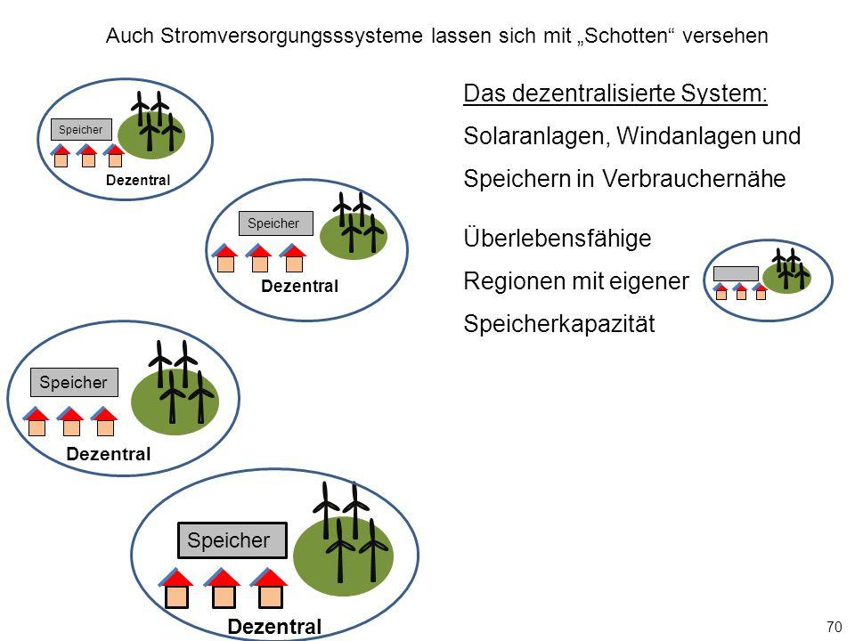 """Speicher 70 Dezentral Speicher Das dezentralisierte System: Solaranlagen, Windanlagen und Speichern in Verbrauchernähe Überlebensfähige Regionen mit eigener Speicherkapazität Auch Stromversorgungsssysteme lassen sich mit """"Schotten versehen Dezentral Speicher"""