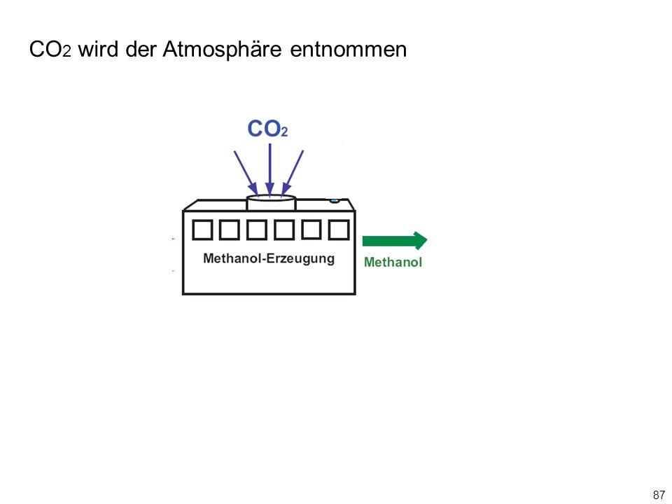 CO 2 wird der Atmosphäre entnommen 87