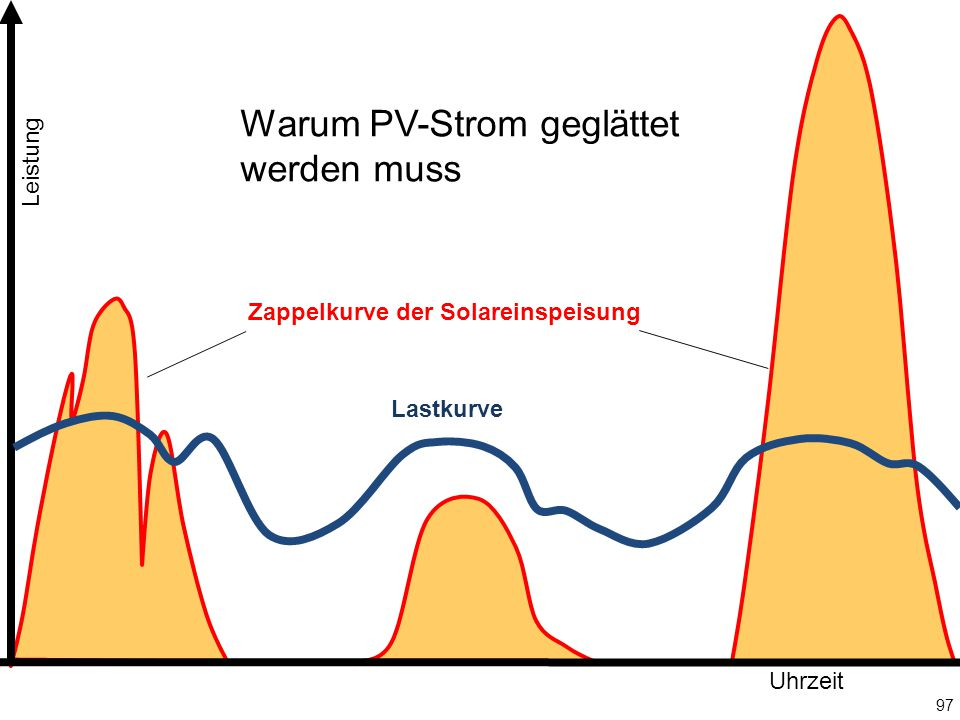 97 Leistung Uhrzeit Lastkurve Zappelkurve der Solareinspeisung Warum PV-Strom geglättet werden muss