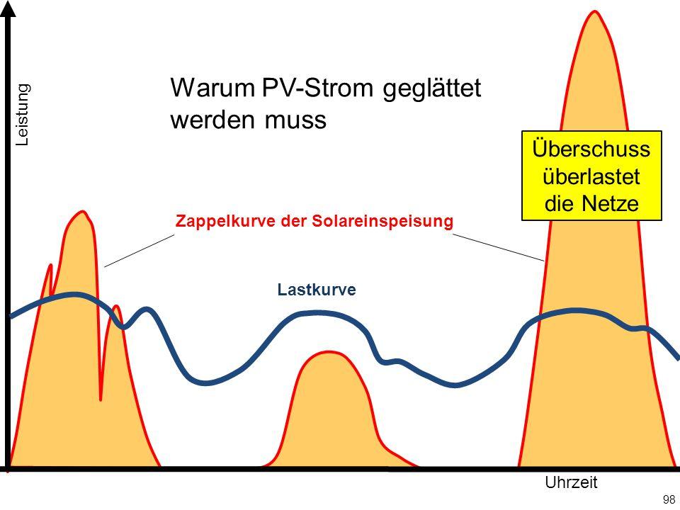 98 Leistung Uhrzeit Überschuss überlastet die Netze Lastkurve Zappelkurve der Solareinspeisung Warum PV-Strom geglättet werden muss