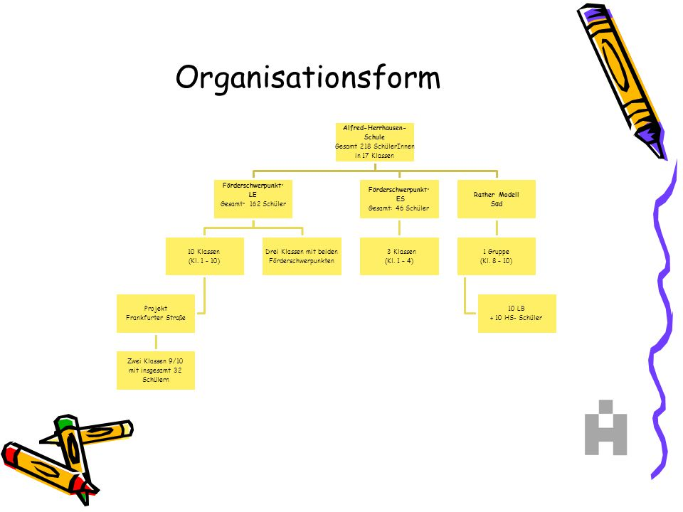 Organisationsform Alfred-Herrhausen- Schule Gesamt 218 SchülerInnen in 17 Klassen Förderschwerpunkt: LE Gesamt: 162 Schüler 10 Klassen (Kl. 1 – 10) Pr