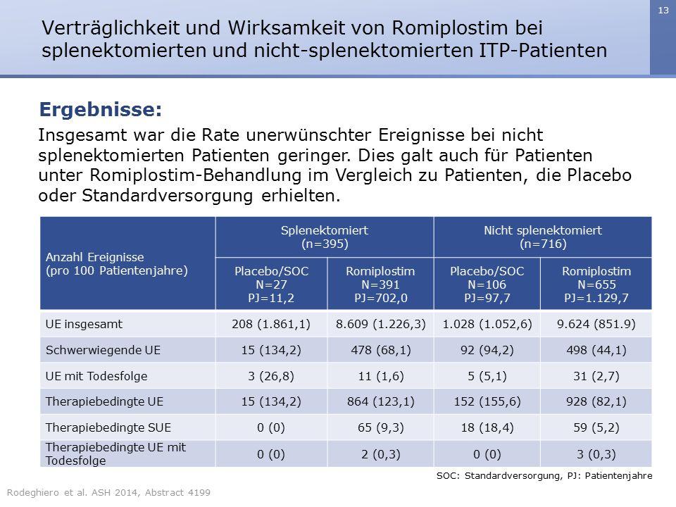 13 Verträglichkeit und Wirksamkeit von Romiplostim bei splenektomierten und nicht-splenektomierten ITP-Patienten Ergebnisse: Insgesamt war die Rate un