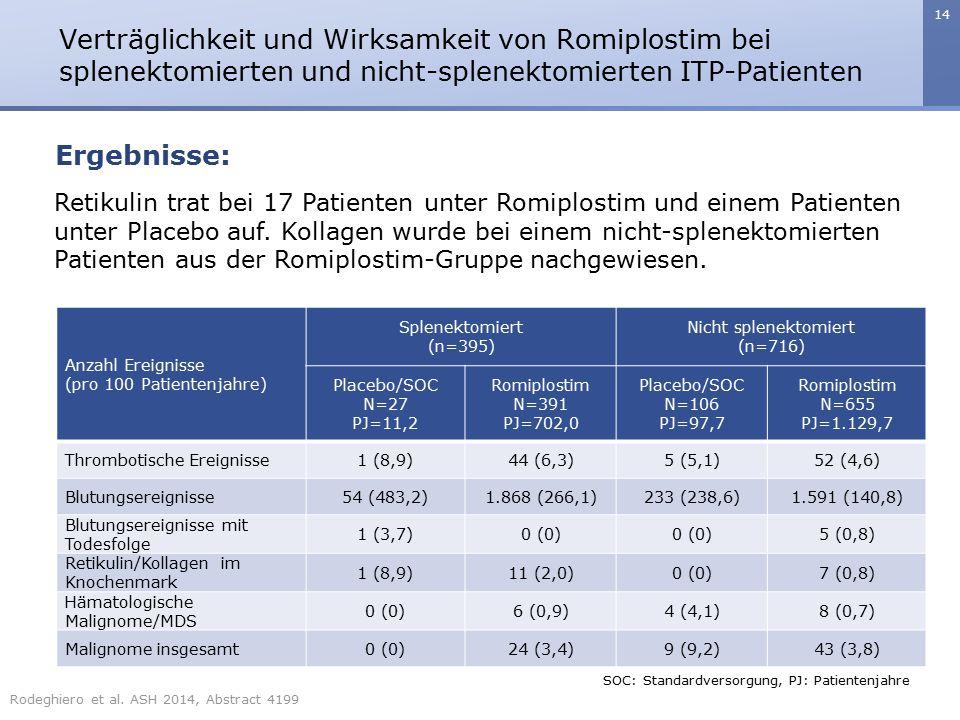 14 Verträglichkeit und Wirksamkeit von Romiplostim bei splenektomierten und nicht-splenektomierten ITP-Patienten Ergebnisse: Retikulin trat bei 17 Pat