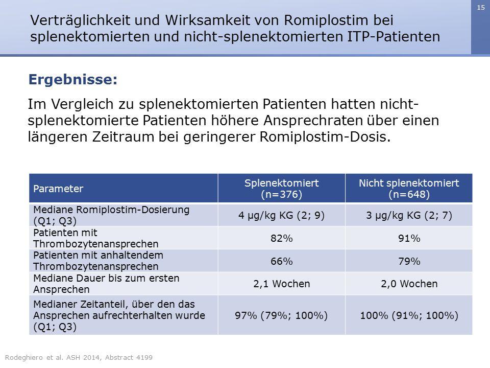 15 Verträglichkeit und Wirksamkeit von Romiplostim bei splenektomierten und nicht-splenektomierten ITP-Patienten Ergebnisse: Im Vergleich zu splenekto