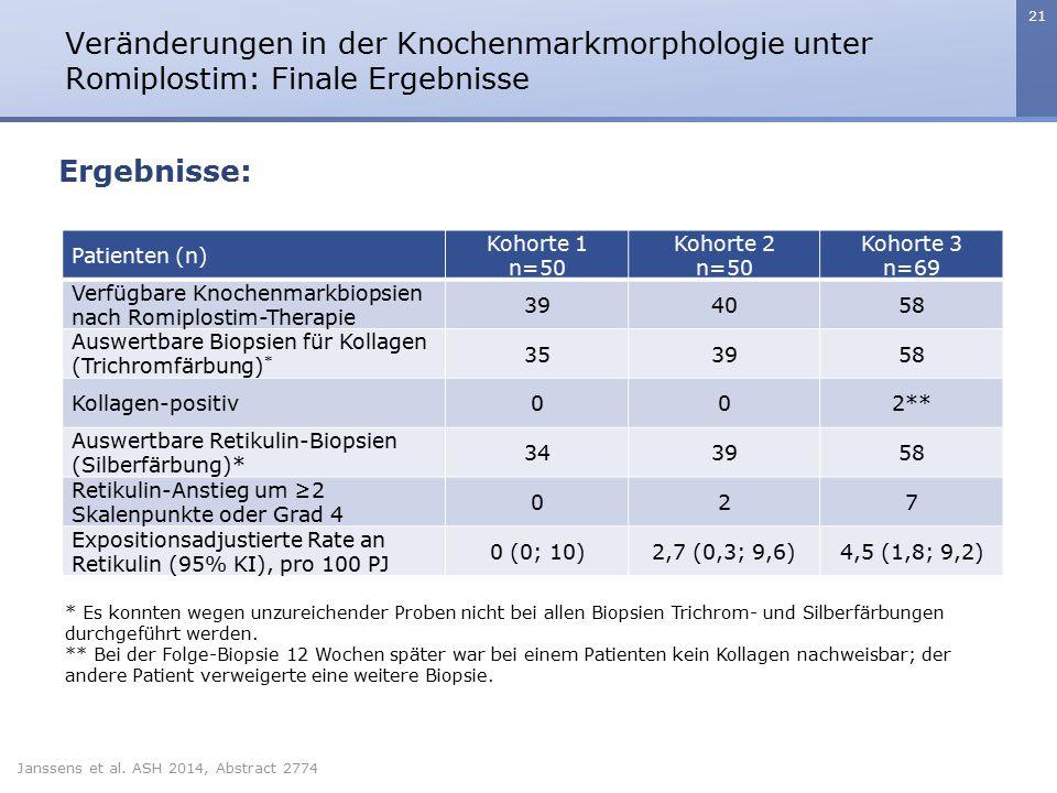 21 Veränderungen in der Knochenmarkmorphologie unter Romiplostim: Finale Ergebnisse Janssens et al. ASH 2014, Abstract 2774 Ergebnisse: Patienten (n)