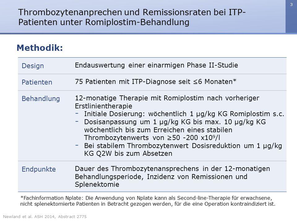 4 Thrombozytenanprechen und Remissionsraten bei ITP- Patienten unter Romiplostim-Behandlung Methodik: 12-MONATIGE BEHANDLUNG Romiplostim 1-10 µg/kg KG, Thrombozyten- Zielwert ≥50x10 9 /l Anpassung bis zum Erreichen eines Thrombozytenwerts von 50 bis ≤200x10 9 /l EVALUATION REMISSION Remission: definiert als Thrombo- zytenwert ≥50x10 9 /l über ≥24 Wochen ohne ITP-Behandlung, einschließlich Romiplostim ≥50x10 9 /l ohne ITP- Behandlung <24 Wochen* ≥50x10 9 /l ohne ITP- Behandlung ≤20x10 9 /l <4 Wochen, 20-50x10 9 /l und/oder ITP-Behandlung ≤20x10 9 /l ≥4 Wochen bei Maximaldosis # Beobachtung der Remission bis zu 24 Wochen Reduktion der Romiplostim-Dosis Stabilisierungsphase (Therapieoptimierung vor Studienabbruch) Studienende *Patienten, die diese Kriterien während der Behandlungsphase erfüllen, begannen unmittelbar die 24-wöchige Beobachtungsphase.