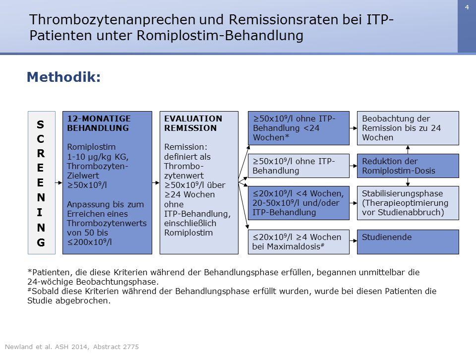5 Thrombozytenanprechen und Remissionsraten bei ITP- Patienten unter Romiplostim-Behandlung Ergebnisse: Zum Studienende hatten 59 der 75 Patienten (79%) die Behandlung abgeschlossen, 16 (21%) brachen die Therapie ab.