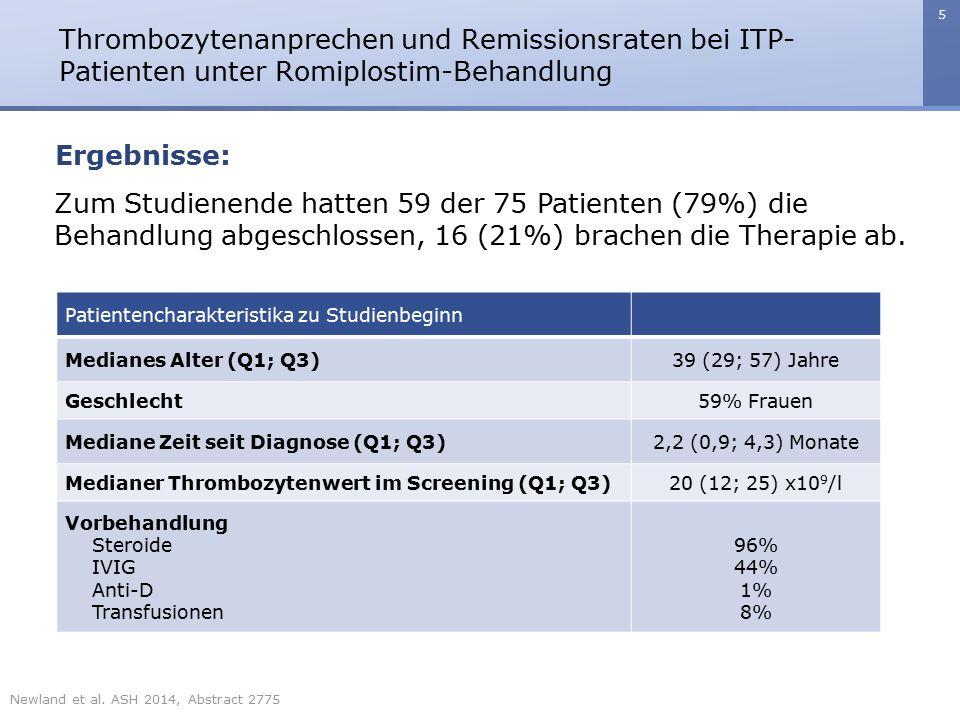 6 Thrombozytenanprechen und Remissionsraten bei ITP- Patienten unter Romiplostim-Behandlung Ergebnisse: Die mediane (Q1; Q3) Behandlungsdauer betrug 51 (18; 52) Wochen.