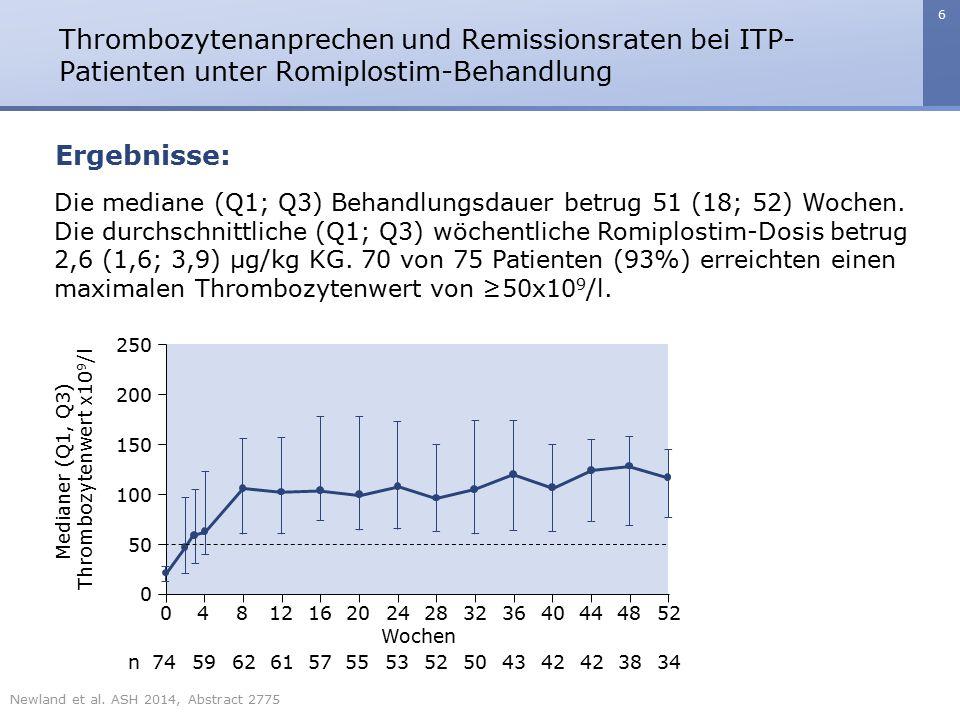 6 Thrombozytenanprechen und Remissionsraten bei ITP- Patienten unter Romiplostim-Behandlung Ergebnisse: Die mediane (Q1; Q3) Behandlungsdauer betrug 5