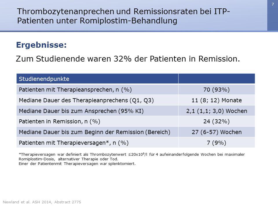8 Thrombozytenanprechen und Remissionsraten bei ITP- Patienten unter Romiplostim-Behandlung Ergebnisse: Die häufigsten unerwünschten Ereignisse (UE) waren Kopfschmerzen (16%), Arthralgie (15%) und Nasopharyngitis (12%).