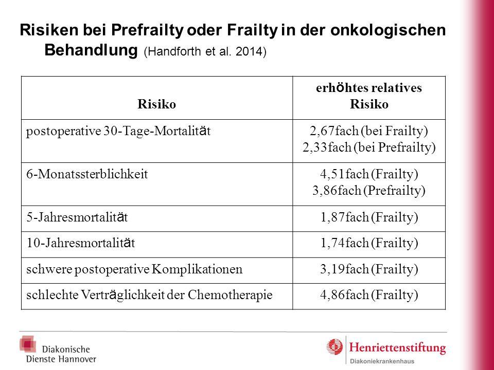 Risiken bei Prefrailty oder Frailty in der onkologischen Behandlung (Handforth et al. 2014) Risiko erh ö htes relatives Risiko postoperative 30-Tage-M