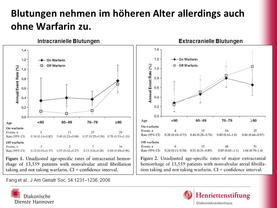 Blutungen nehmen im höheren Alter allerdings auch ohne Warfarin zu. Fang et al., J Am Geriatr Soc, 54:1231–1236, 2006 Intracranielle BlutungenExtracra