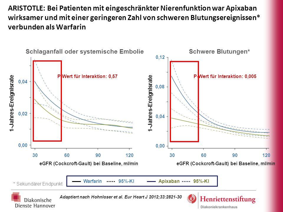 ARISTOTLE: Bei Patienten mit eingeschränkter Nierenfunktion war Apixaban wirksamer und mit einer geringeren Zahl von schweren Blutungsereignissen* ver
