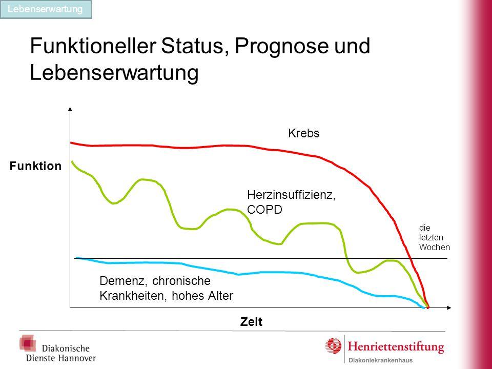 Funktioneller Status, Prognose und Lebenserwartung Zeit Funktion Krebs Herzinsuffizienz, COPD Demenz, chronische Krankheiten, hohes Alter die letzten