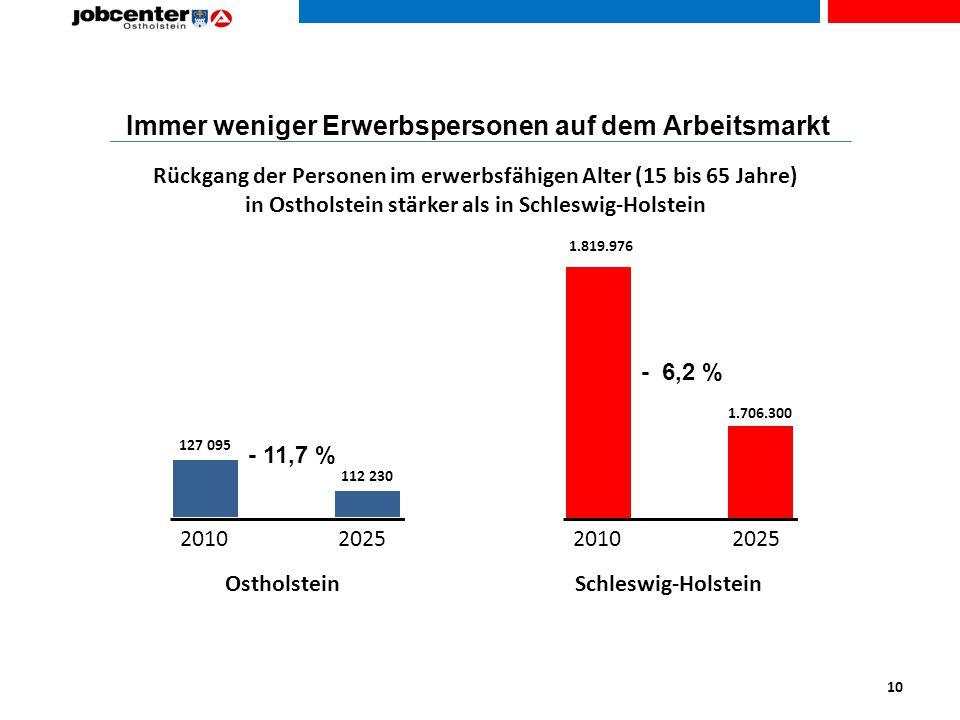 Immer weniger Erwerbspersonen auf dem Arbeitsmarkt - 11,7 % - 6,2 % 20102025 2010 OstholsteinSchleswig-Holstein Rückgang der Personen im erwerbsfähigen Alter (15 bis 65 Jahre) in Ostholstein stärker als in Schleswig-Holstein 10 1.819.976 1.706.300