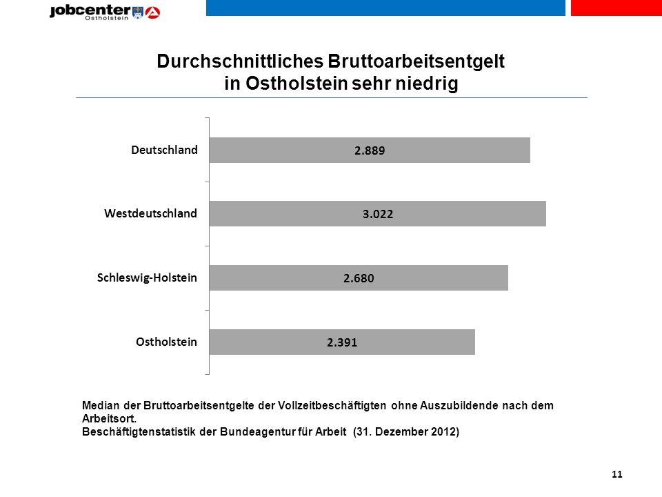 Durchschnittliches Bruttoarbeitsentgelt in Ostholstein sehr niedrig Median der Bruttoarbeitsentgelte der Vollzeitbeschäftigten ohne Auszubildende nach dem Arbeitsort.