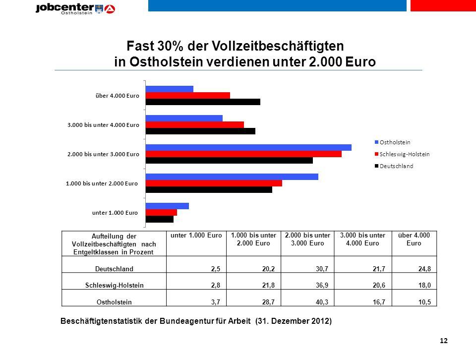 Fast 30% der Vollzeitbeschäftigten in Ostholstein verdienen unter 2.000 Euro Aufteilung der Vollzeitbeschäftigten nach Entgeltklassen in Prozent unter 1.000 Euro1.000 bis unter 2.000 Euro 2.000 bis unter 3.000 Euro 3.000 bis unter 4.000 Euro über 4.000 Euro Deutschland 2,5 20,2 30,7 21,7 24,8 Schleswig-Holstein 2,8 21,8 36,9 20,6 18,0 Ostholstein 3,7 28,7 40,3 16,7 10,5 12 Beschäftigtenstatistik der Bundeagentur für Arbeit (31.