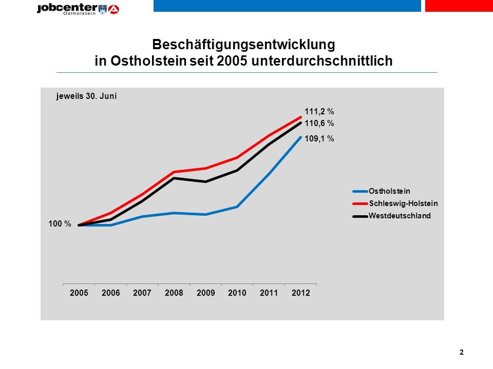 Beschäftigungsentwicklung in Ostholstein seit 2005 unterdurchschnittlich 2 109,6 %109,1 %