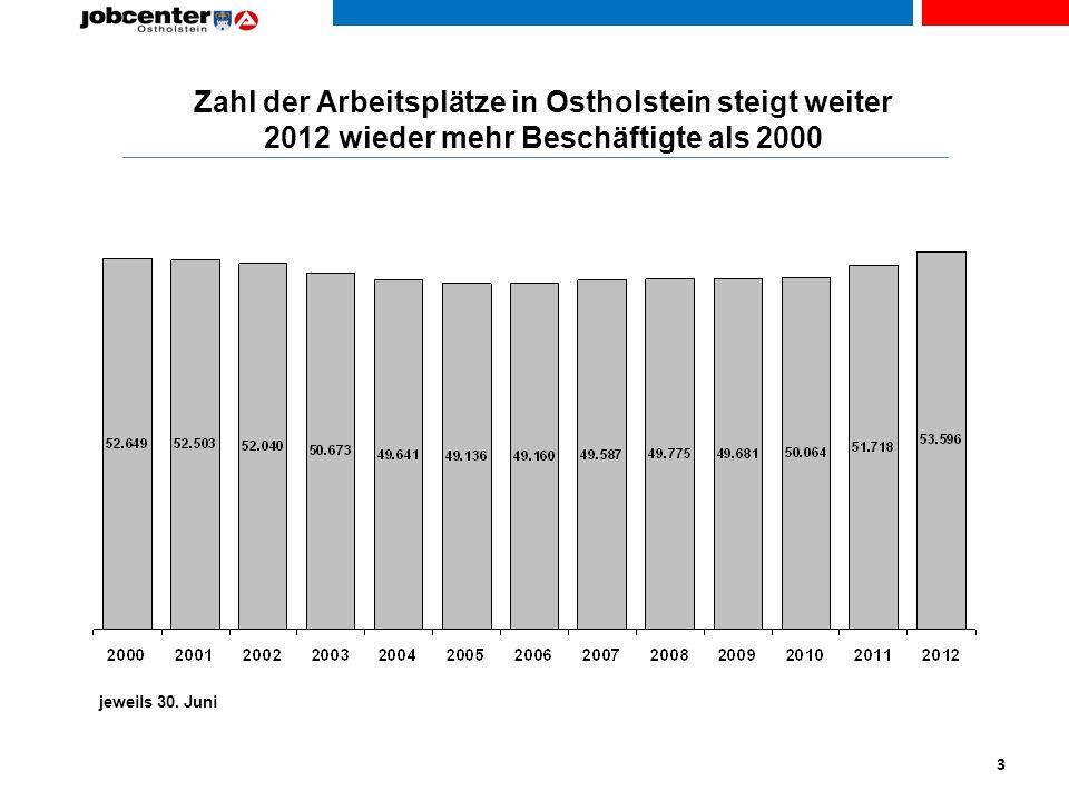 Zahl der Arbeitsplätze in Ostholstein steigt weiter 2012 wieder mehr Beschäftigte als 2000 jeweils 30.