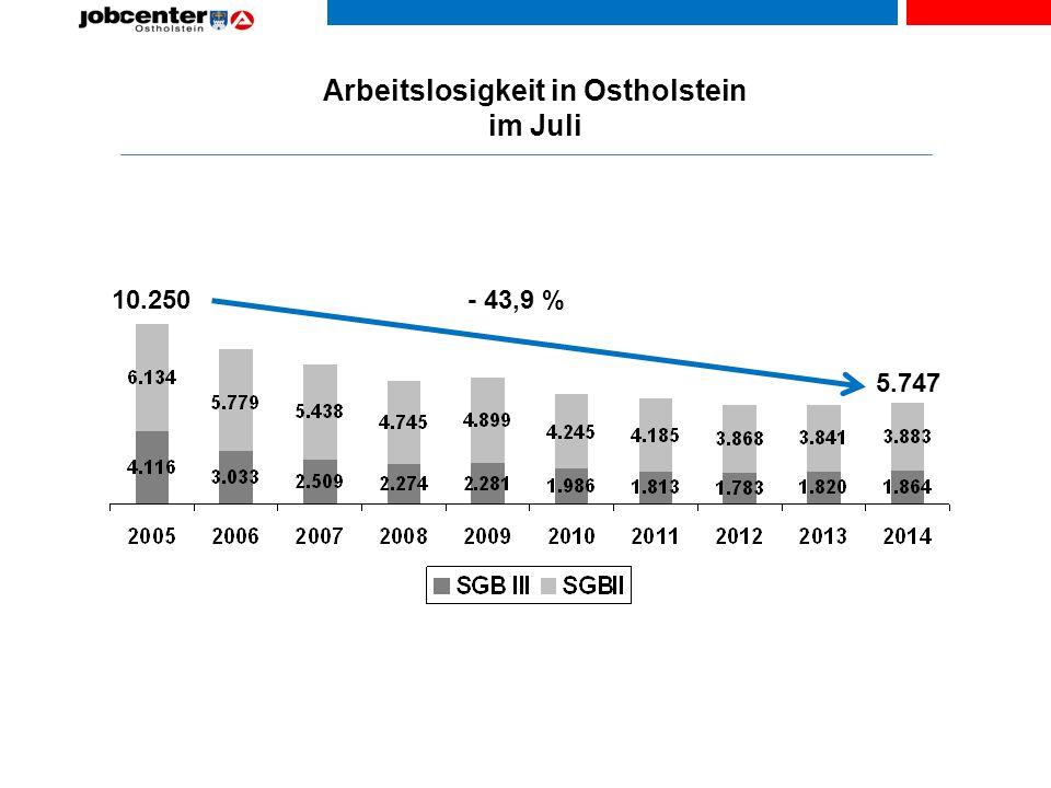 Arbeitslosigkeit in Ostholstein im Juli 10.250 5.747 - 43,9 %