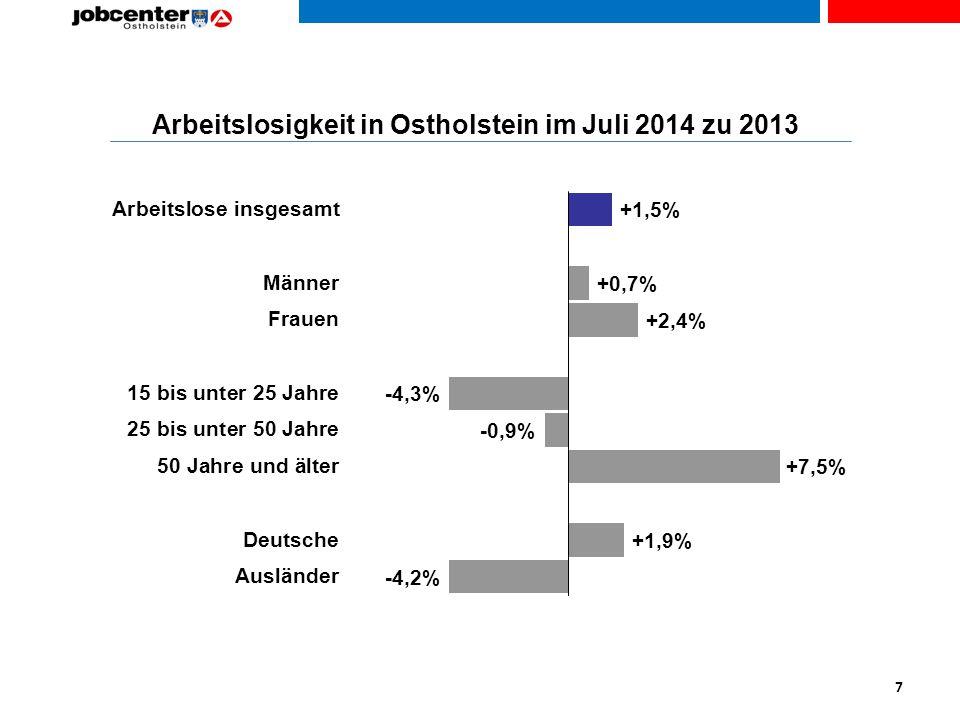 Arbeitslosigkeit in Ostholstein im Juli 2014 zu 2013 7