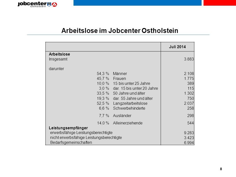Arbeitslose im Jobcenter Ostholstein 8 Juli 2014 Arbeitslose Insgesamt darunter 3.883 54,3 % Männer2.108 45,7 % Frauen1.775 10,0 % 15 bis unter 25 Jahre389 3,0 % dar.