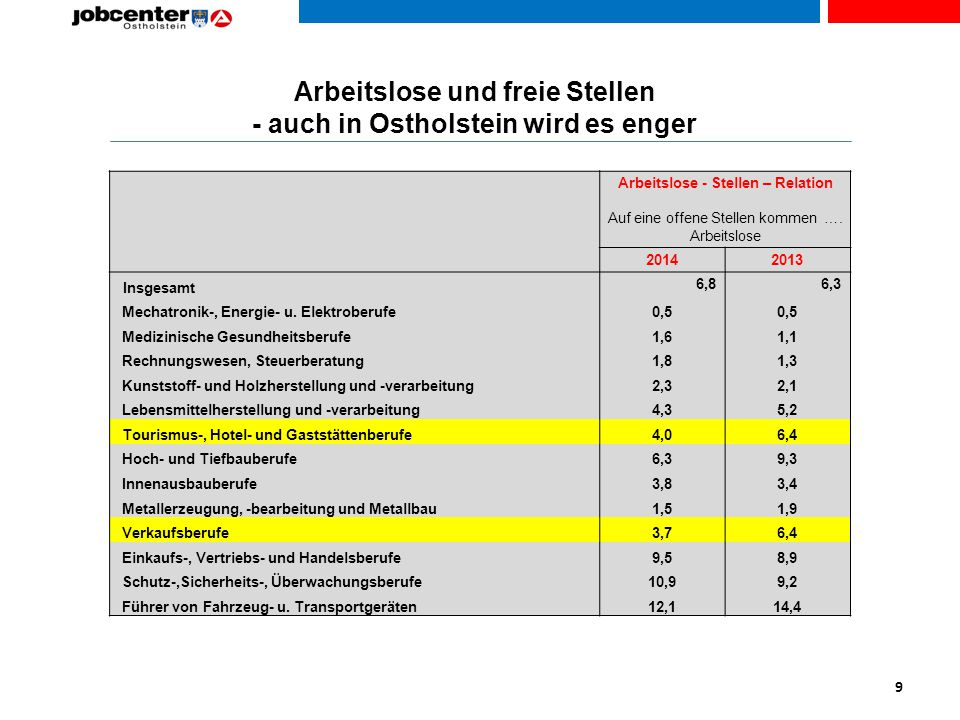 Arbeitslose und freie Stellen - auch in Ostholstein wird es enger 9 Arbeitslose - Stellen – Relation Auf eine offene Stellen kommen ….