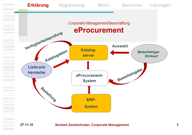 Corporate Management/Beschaffung eProcurement 27.11.10 Bedarfsträger /Einkauf Lieferant/ Hersteller eProcurement- System ERP- System Katalog- server V
