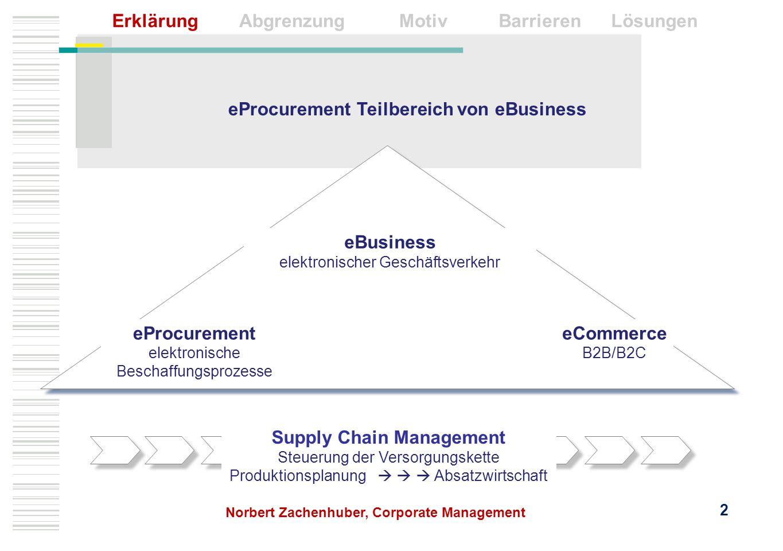 eProcurement Teilbereich von eBusiness eBusiness elektronischer Geschäftsverkehr eProcurement elektronische Beschaffungsprozesse eCommerce B2B/B2C Sup