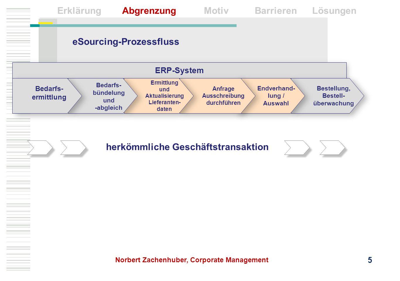 eSourcing-Prozessfluss herkömmliche Geschäftstransaktion ERP-System Bestellung, Bestell- überwachung Endverhand- lung / Auswahl Anfrage Ausschreibung