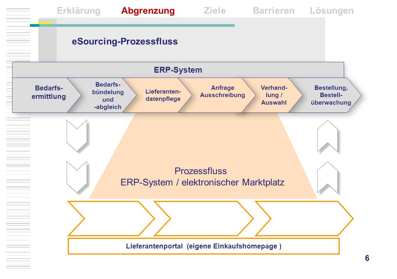 Lieferantenportal (eigene Einkaufshomepage ) ERP-System Bestellung, Bestell- überwachung Verhand- lung / Auswahl Anfrage Ausschreibung Lieferanten- da