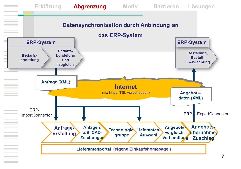 Datensynchronisation durch Anbindung an das ERP-System Internet (via https, TSL verschüsselt) Internet (via https, TSL verschüsselt) Anfrage (XML) Ang
