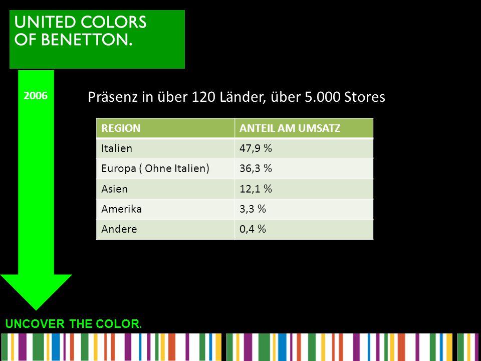 UNCOVER THE COLOR. Präsenz in über 120 Länder, über 5.000 Stores 2006 REGIONANTEIL AM UMSATZ Italien47,9 % Europa ( Ohne Italien)36,3 % Asien12,1 % Am