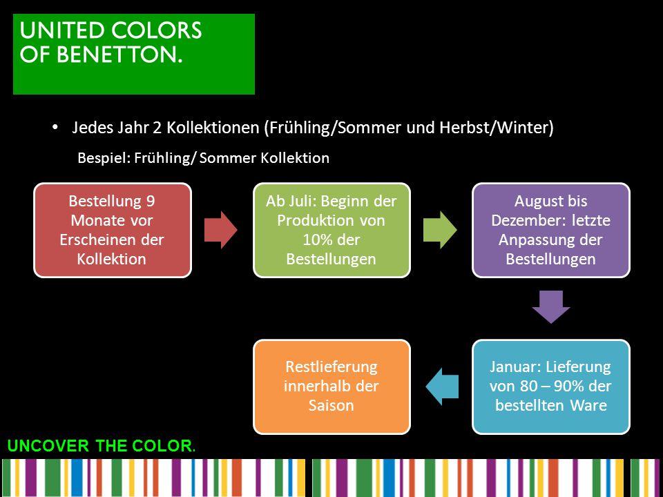 UNCOVER THE COLOR. Bestellung 9 Monate vor Erscheinen der Kollektion Ab Juli: Beginn der Produktion von 10% der Bestellungen August bis Dezember: letz