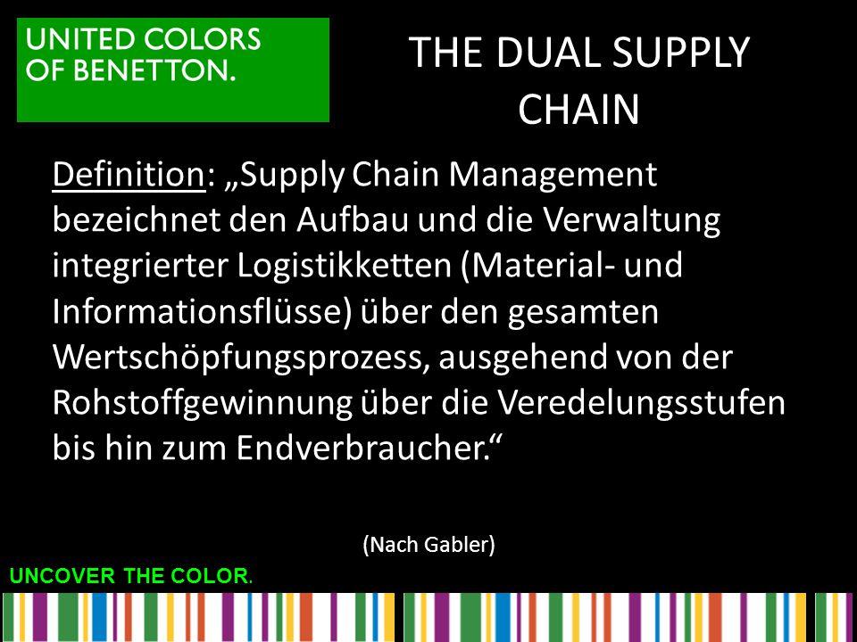 """THE DUAL SUPPLY CHAIN Definition: """"Supply Chain Management bezeichnet den Aufbau und die Verwaltung integrierter Logistikketten (Material- und Informa"""