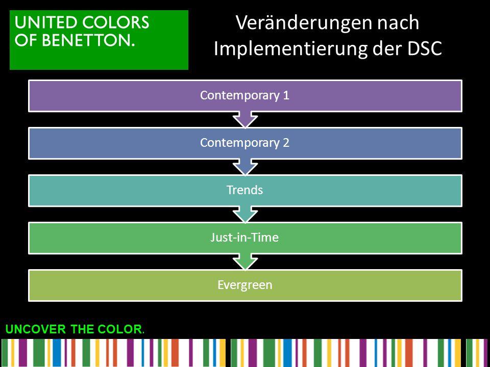 UNCOVER THE COLOR. Veränderungen nach Implementierung der DSC Evergreen Just-in-Time Trends Contemporary 2 Contemporary 1