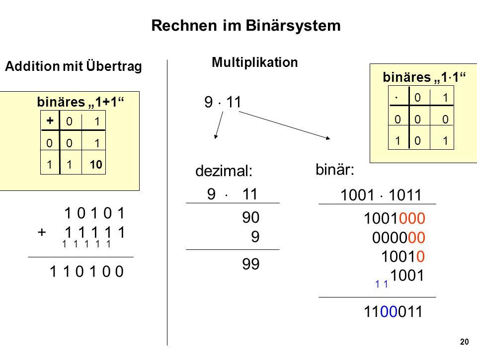 20 Rechnen im Binärsystem Addition mit Übertrag Multiplikation 1 0 1 0 1 + 1 1 1 1 1 1 1 0 1 0 0 1 1 1 1 1 9  11 90 9 99 dezimal: 1001  1011 1001000