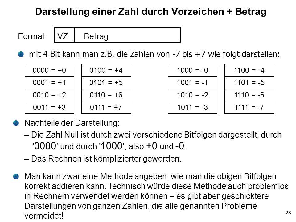 28 Darstellung einer Zahl durch Vorzeichen + Betrag Format: VZ Betrag mit 4 Bit kann man z.B. die Zahlen von -7 bis +7 wie folgt darstellen: 0000 = +0
