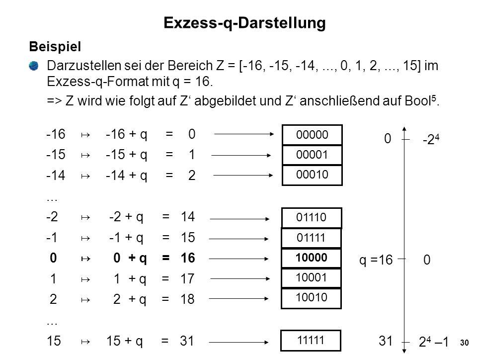 30 Exzess-q-Darstellung Beispiel Darzustellen sei der Bereich Z = [-16, -15, -14,..., 0, 1, 2,..., 15] im Exzess-q-Format mit q = 16. => Z wird wie fo