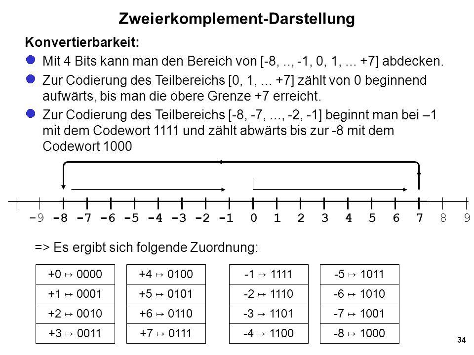 34 Zweierkomplement-Darstellung -9 -8 -7 -6 -5 -4 -3 -2 -1 0 1 2 3 4 5 6 7 8 9 +0 ↦ 0000 +1 ↦ 0001 +2 ↦ 0010 +3 ↦ 0011 +4 ↦ 0100 +5 ↦ 0101 +6 ↦ 0110 +