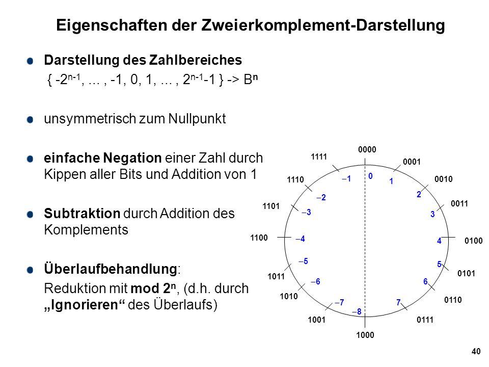 40 Eigenschaften der Zweierkomplement-Darstellung Darstellung des Zahlbereiches { -2 n-1,..., -1, 0, 1,..., 2 n-1 -1 } -> B n unsymmetrisch zum Nullpu