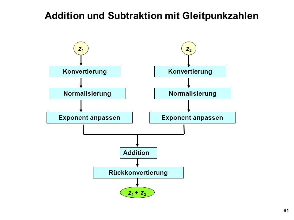 61 Addition und Subtraktion mit Gleitpunkzahlen Konvertierung Normalisierung Exponent anpassen Addition Rückkonvertierung z 1 + z 2 z1z1 Exponent anpa