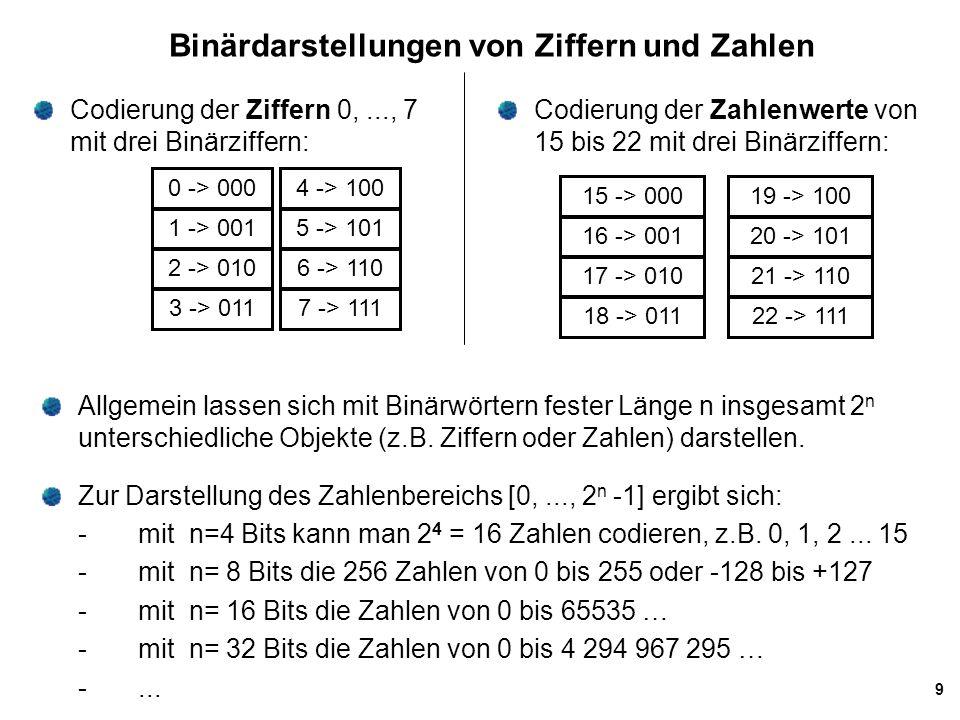 9 Binärdarstellungen von Ziffern und Zahlen Codierung der Zahlenwerte von 15 bis 22 mit drei Binärziffern: Allgemein lassen sich mit Binärwörtern fest