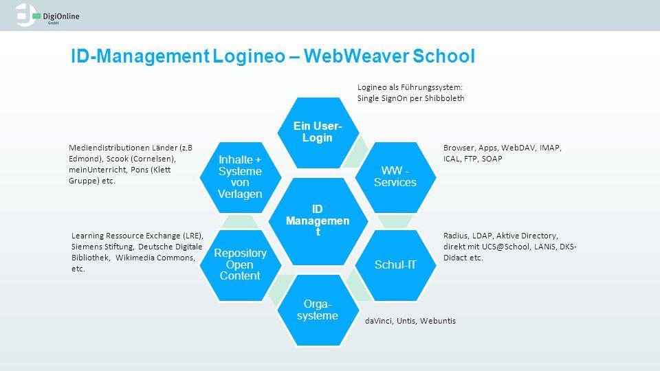 ID-Management Logineo – WebWeaver School ID Managemen t Ein User- Login WW - Services Schul-IT Orga- systeme Repository Open Content Inhalte + Systeme