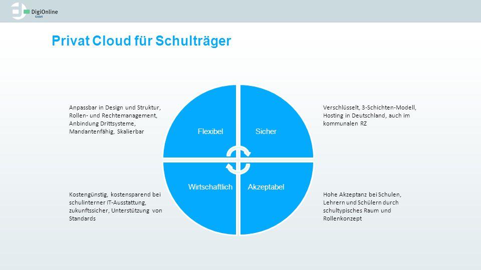 FlexibelSicher AkzeptabelWirtschaftlich Privat Cloud für Schulträger Verschlüsselt, 3-Schichten-Modell, Hosting in Deutschland, auch im kommunalen RZ